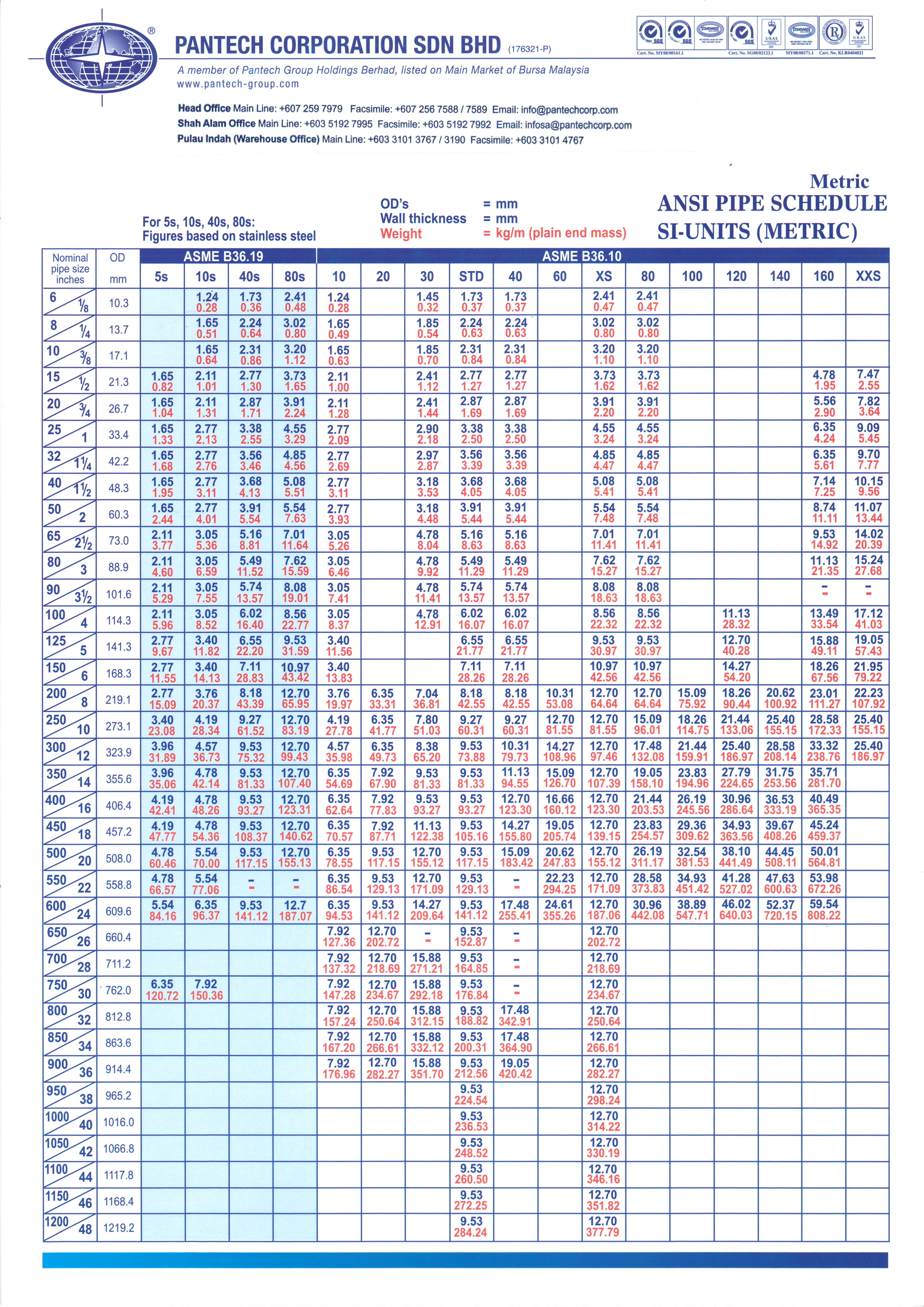 Pipe schedule table metric